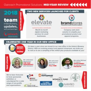 mid-year review outreach promotional solutions